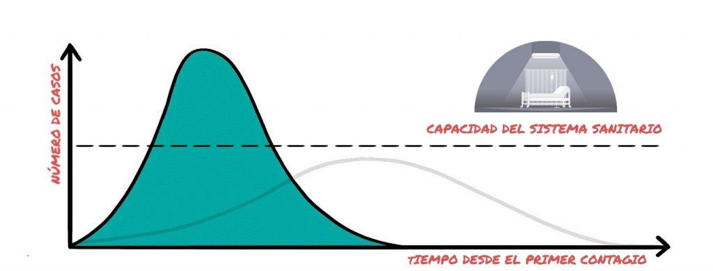 curva coronavirus