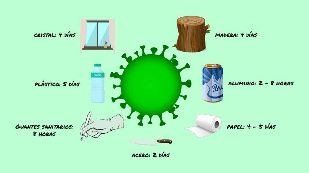 infeccion superficies coronavirus