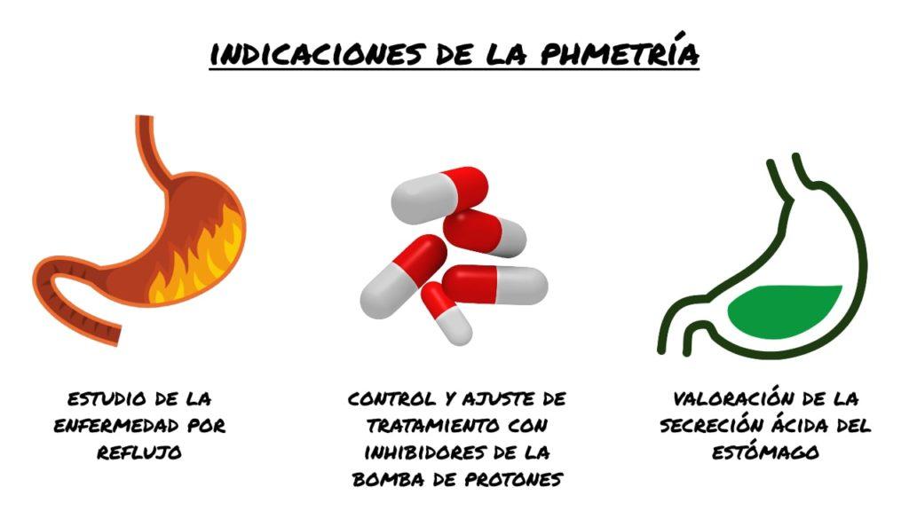 Indicaciones pHmetria